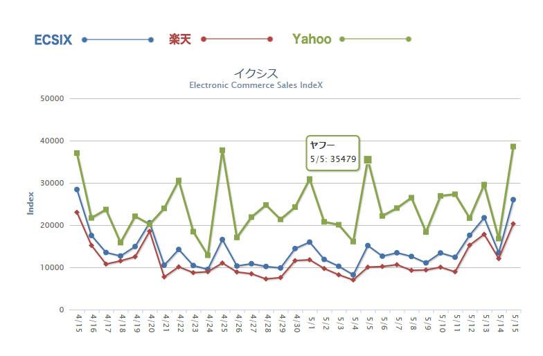 ECSIX(イクシス)グラフの見方