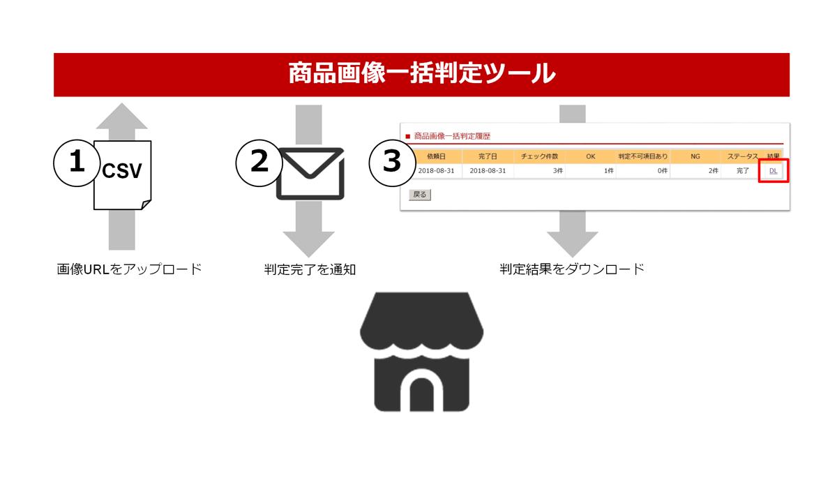 楽天商品登録画像チェックツールのイメージ(CSV版)